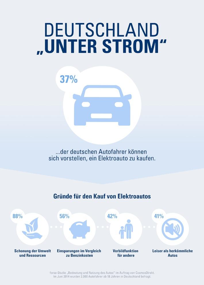 """""""Unter Strom"""": 37 Prozent der deutschen Autofahrer können es sich vorstellen, ein Elektroauto zu kaufen."""