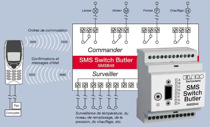 Commander et surveiller des appareils et des installations par SMS