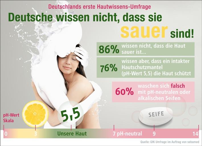 05. 05. 2016 - Tag der Haut: Deutsche wissen nicht, dass ihre Haut sauer ist