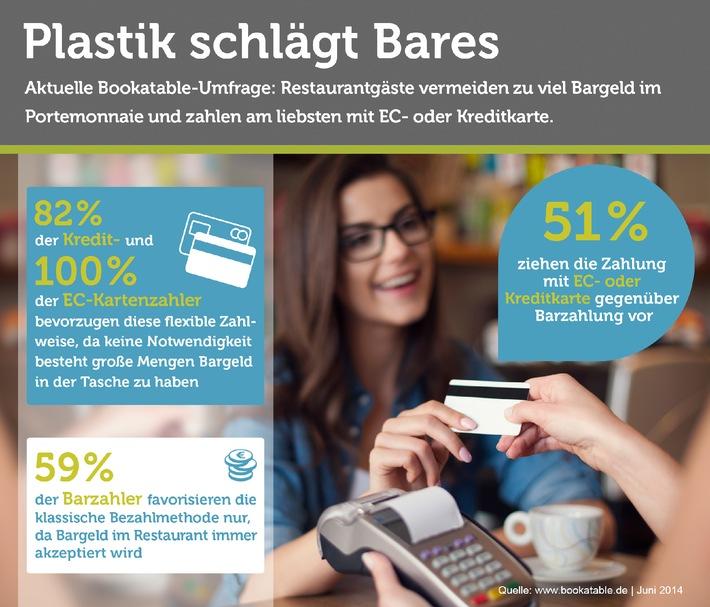 Umfrage: Plastikgeld in Restaurants - Absolutes Muss oder Nice-to-have?