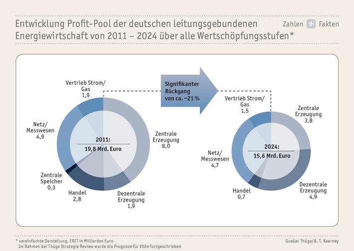 Thüga Strategie-Review: Exzellenz im Kerngeschäft und Zusammenarbeit im Fokus