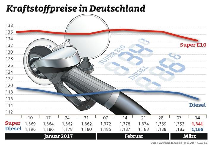 Der Ölpreis fällt - Benzin und Diesel billiger