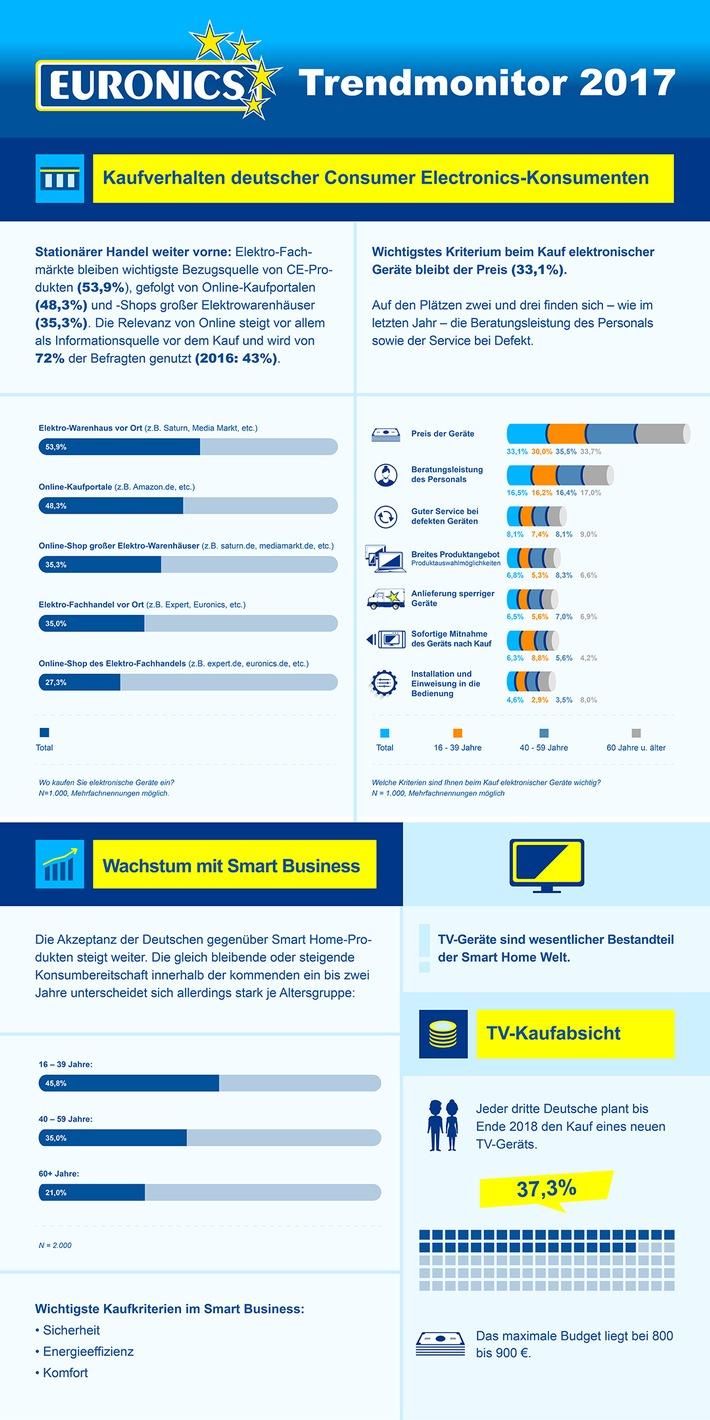 Trendmonitor 2017: EURONICS präsentiert Ergebnisse der jährlich durchgeführten, deutschlandweiten Konsumentenbefragung