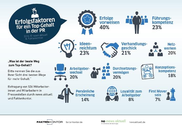 Die elf wichtigsten Faktoren für ein Top-Gehalt in der PR