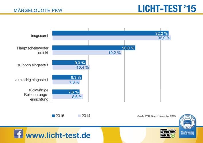 Licht-Test 2015: Dämmerstunde geht weiter