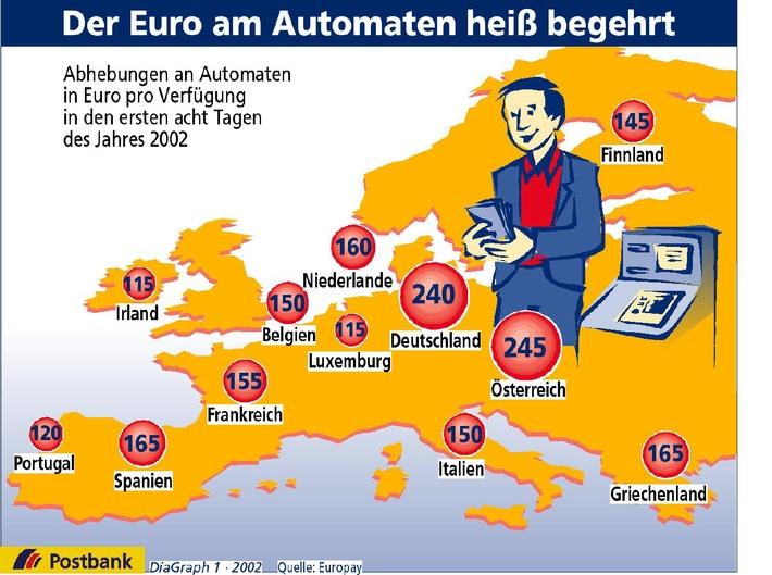 Der Euro am Automaten heiß begehrt