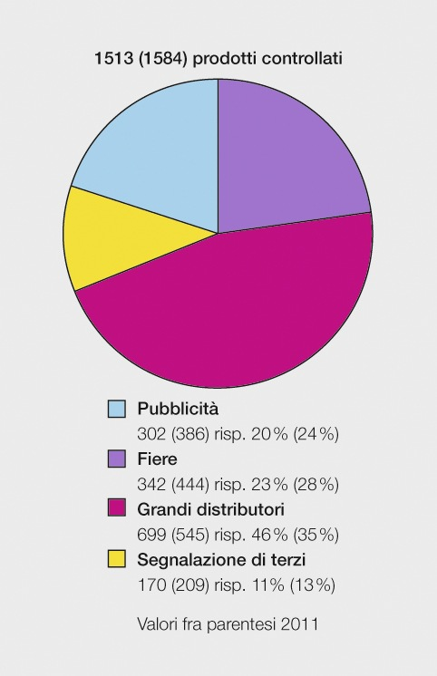 ESTI: Sorveglianza del mercato 2012 / L'11 percento dei prodotti elettrotecnici risulta difettoso