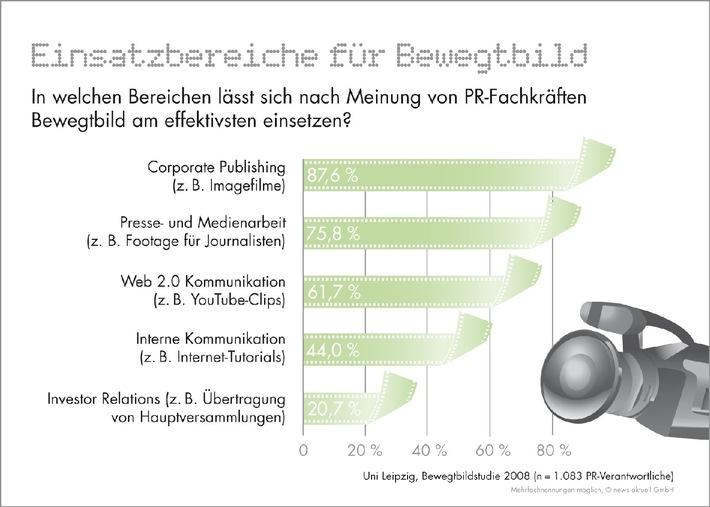 Einsatz von Online-Videos: PR-Branche hat im Vergleich zum Journalismus Nachholbedarf