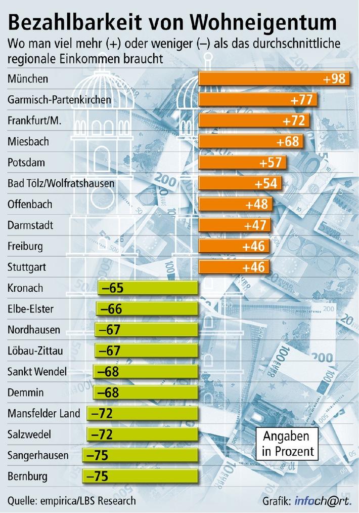 Durchschnittseinkommen reichen in den meisten Regionen fürs Eigenheim / Erwerber benötigen in manchen süddeutschen Zentren fast das Doppelte des regionalen Durchschnittseinkommens (mit Bild)
