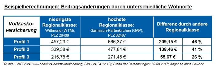 Regionalklassen: Anderer Wohnort verteuert Kfz-Versicherungsbeitrag um bis zu 209 Euro
