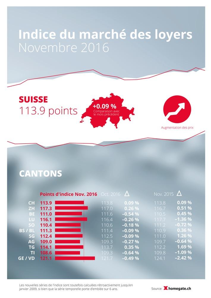 Indice du marché des loyers de homegate.ch: les loyers proposés ont légèrement augmenté de 0,09 pour cent au mois de novembre
