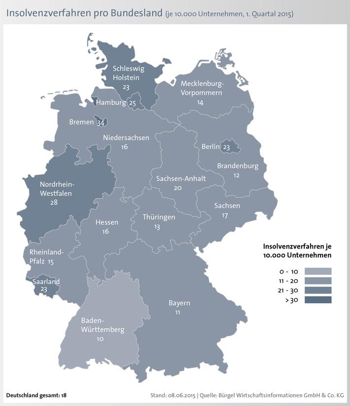 Firmeninsolvenzen in Deutschland sinken - aber Anstieg in fünf Bundesländern / Durchschnittlicher Insolvenzschaden liegt bei 740.000 Euro