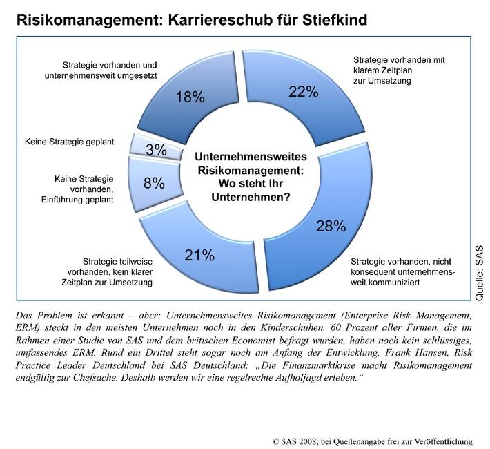 Risikomanagement: Karriereschub für Stiefkind