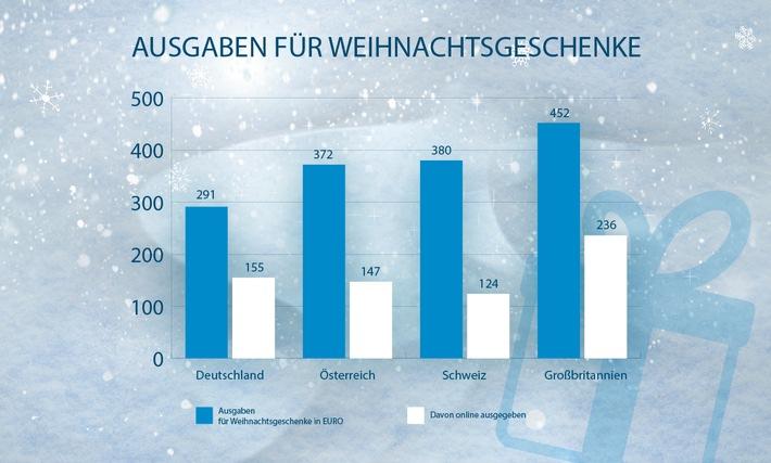 Deutsche geben 2016 weniger Geld für Weihnachtsgeschenke aus als Schweizer, Österreicher und Briten