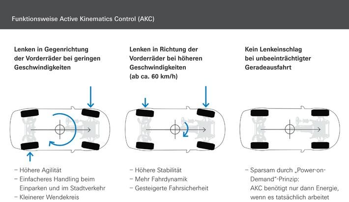 Doppelt lenkt sicherer: ZF präsentiert Prototyp mit kombinierter Vorderachs- und Hinterachslenkung