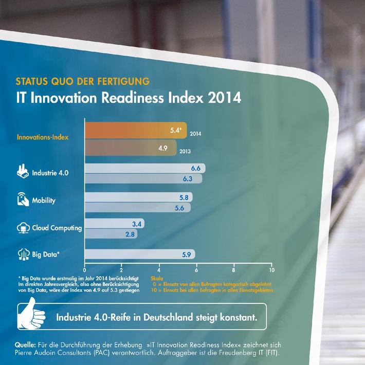 IT-Transformation kommt im industriellen Mittelstand nur langsam voran
