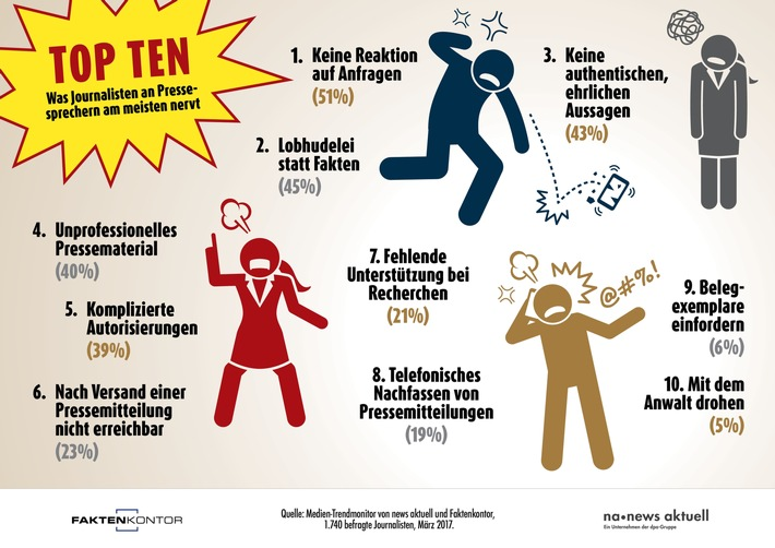 Top Ten: Was Journalisten an Pressesprechern am meisten nervt