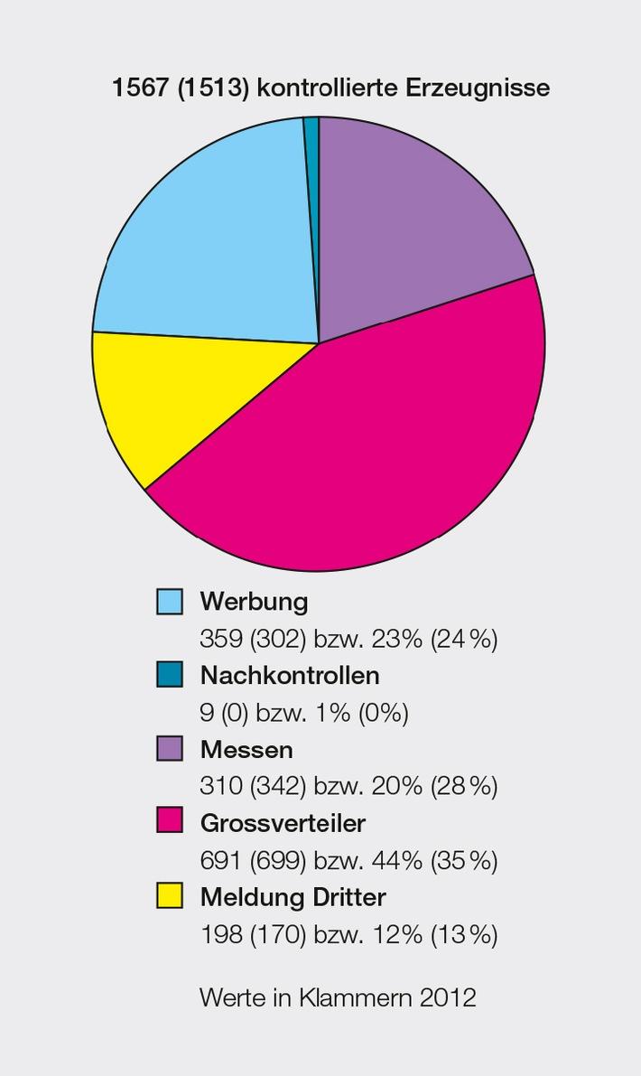 Eidgenössische Starkstrominspektorat ESTI: Marktüberwachung 2013 /  Jedes achte elektrotechnische Erzeugnis wird beanstandet