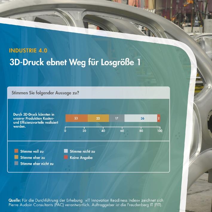 Vorstoß in die dritte Dimension: Mittelständische Fertiger erkennen Potenzial des 3D-Drucks