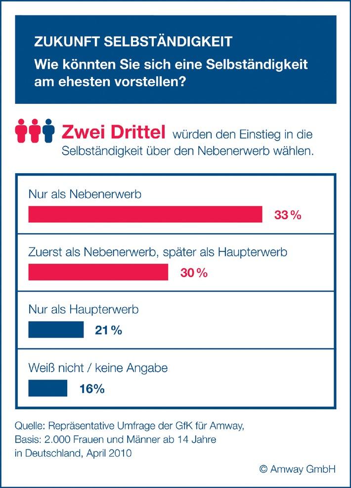 Ausblick aus der Krise: Für ein Drittel der Deutschen ist Selbständigkeit attraktiv (mit Bild)