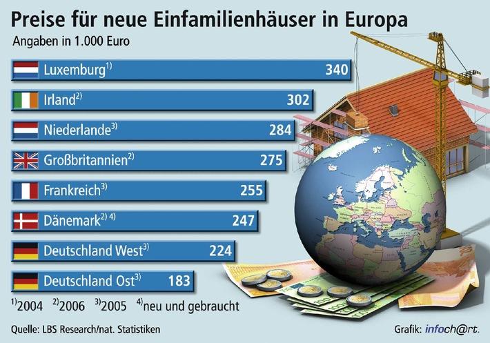 preisvorteil f r k ufer in deutschland neue eigenheime fast berall in europa deutlich teurer. Black Bedroom Furniture Sets. Home Design Ideas