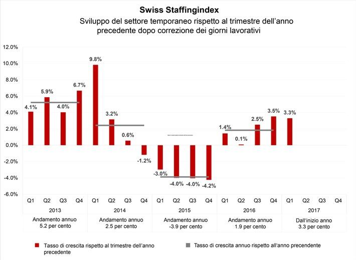 Nuovo barometro settoriale: crescita dell'1,9% per il settore del lavoro temporaneo nel 2016