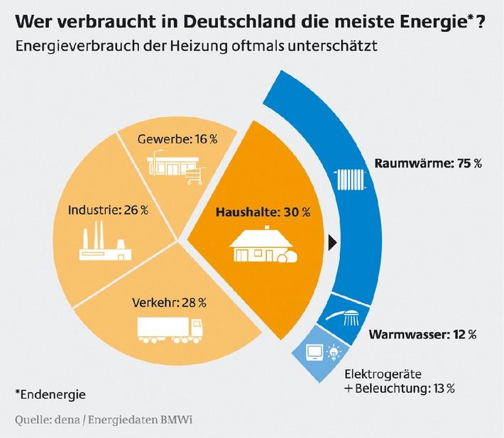 Wer verbraucht in Deutschland die meiste Energie?  Energieverbrauch der Heizung oftmals unterschätzt