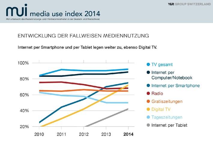 Studie: Media Use Index 2014: Das Smartphone schlägt alle / Die Studie Media Use Index (www.media-use-index.ch) untersucht jährlich das Mediennutzungs- und Informationsverhalten der Schweizer Bevölkerung.