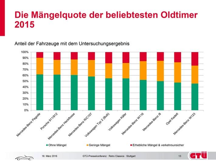 Mängelzwerge und Mängelriesen der beliebtesten Oldtimer in Deutschland