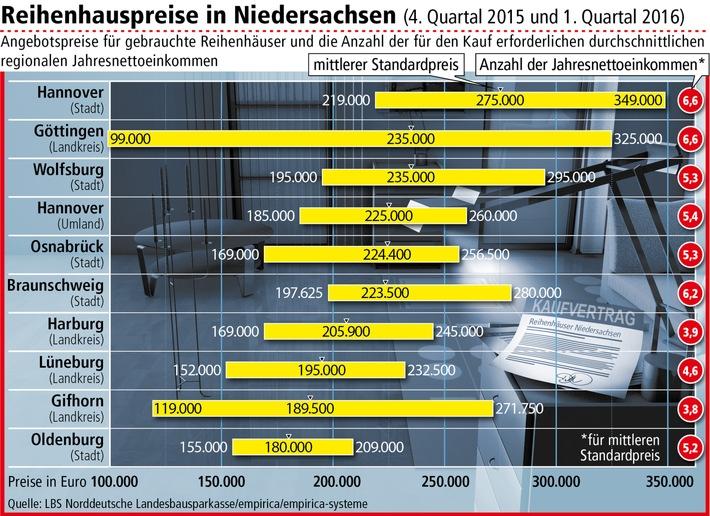Immobiliennachfrage treibt Reihenhauspreise in die Höhe / Hannover für Käufer in Niedersachsen am teuersten