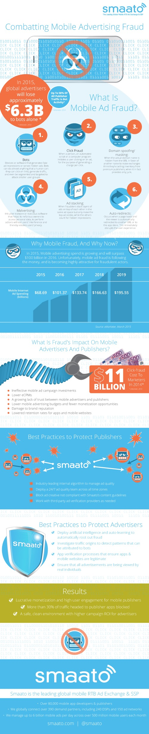 Betrugserkennung in der mobilen Werbung: Smaato führt eine auf künstlicher Intelligenz und automatischem Lernen basierende Engine zum Schutz von Werbetreibenden und Publishern ein
