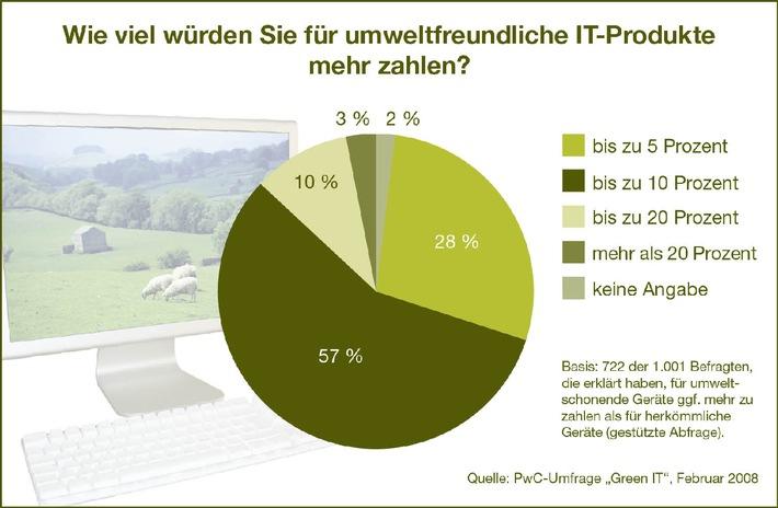 Green IT: Mehrheit der Verbraucher akzeptiert höhere Preise für umweltfreundliche Produkte