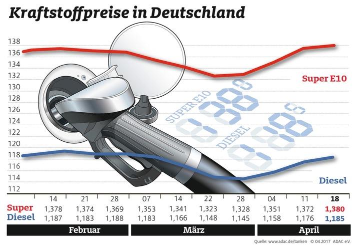 """Kraftstoffpreise im Wochenvergleich. Weiterer Text über ots und www.presseportal.de/nr/7849 / Die Verwendung dieses Bildes ist für redaktionelle Zwecke honorarfrei. Veröffentlichung bitte unter Quellenangabe: """"obs/ADAC"""""""