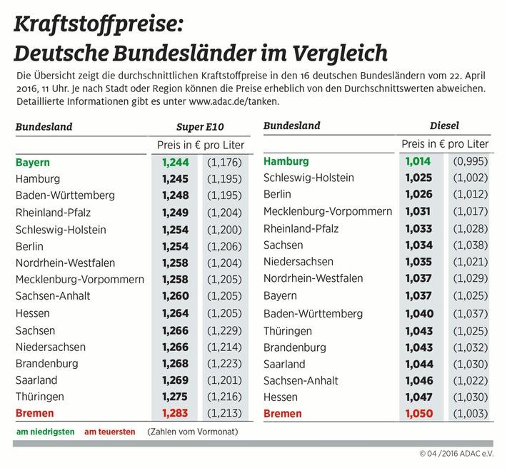 Teure Tankfüllung in Bremen / Benzin in Bayern am günstigsten, Diesel in Hamburg