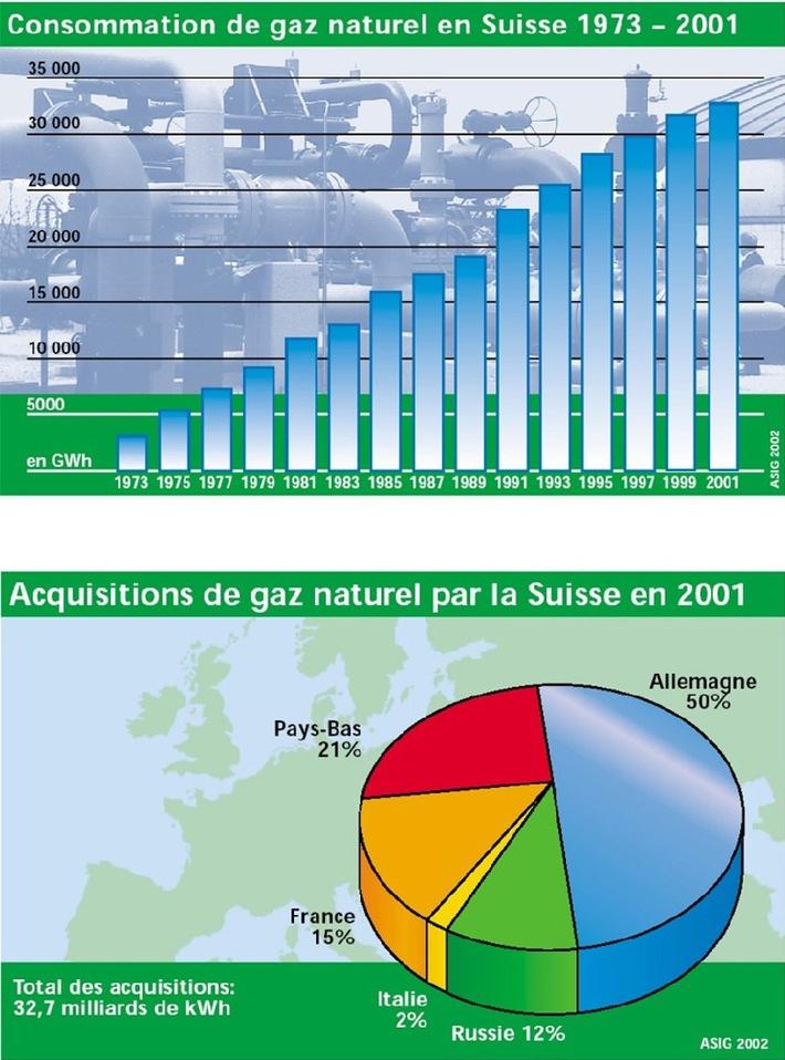 Gaz naturel surtout en provenance d'Europe