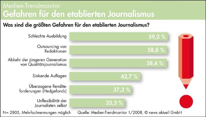 Schlechte Ausbildung und Outsourcing größte Gefahren für Journalismus