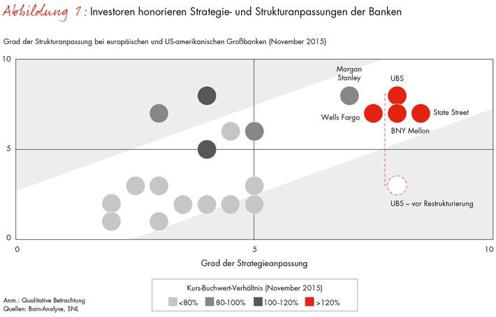 Bain-Studie zum Finanzsektor: Nur jede dritte Gro�bank ist auf die verschärfte Regulierung strategisch vorbereitet