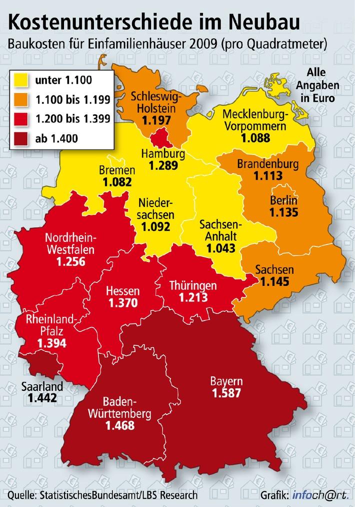 Der Norden bietet die geringsten Baukosten (mit Bild) / In vier Bundesländern kostet der Quadratmeter Eigenheim weniger als 1.100 Euro - Spitzenreiter Bayern ist 52 Prozent teurer als Sachsen-Anhalt -