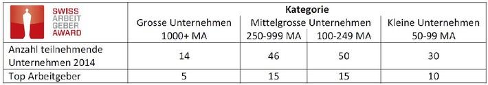 Swiss Arbeitgeber Award 2014: Die vier Sieger sind die SV Group, die Liechtensteinische Alters- und Krankenhilfe (LAK), das Hotel Hof Weissbad und die ipt Innovation Process Technology AG