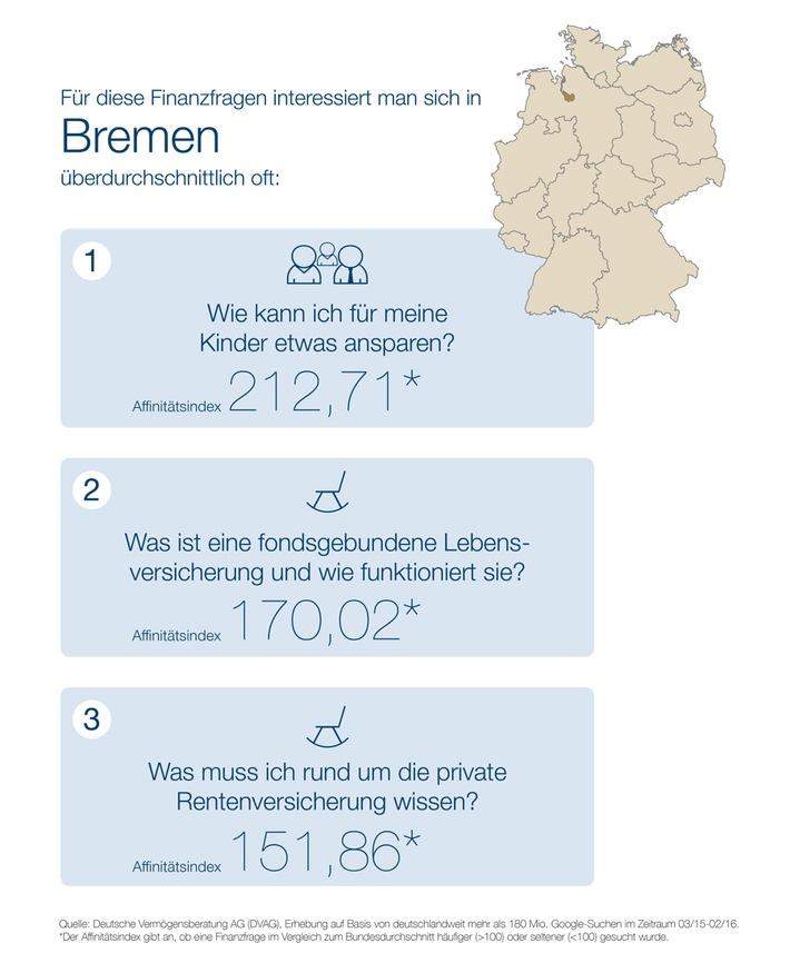 """""""Webcheck Finanzfragen"""" - Aktuelle Studie der DVAG und ibi research: Finanzielle Vorsorge für Kinder und für den Ruhestand liegt Bremens Finanzsurfern am Herzen"""