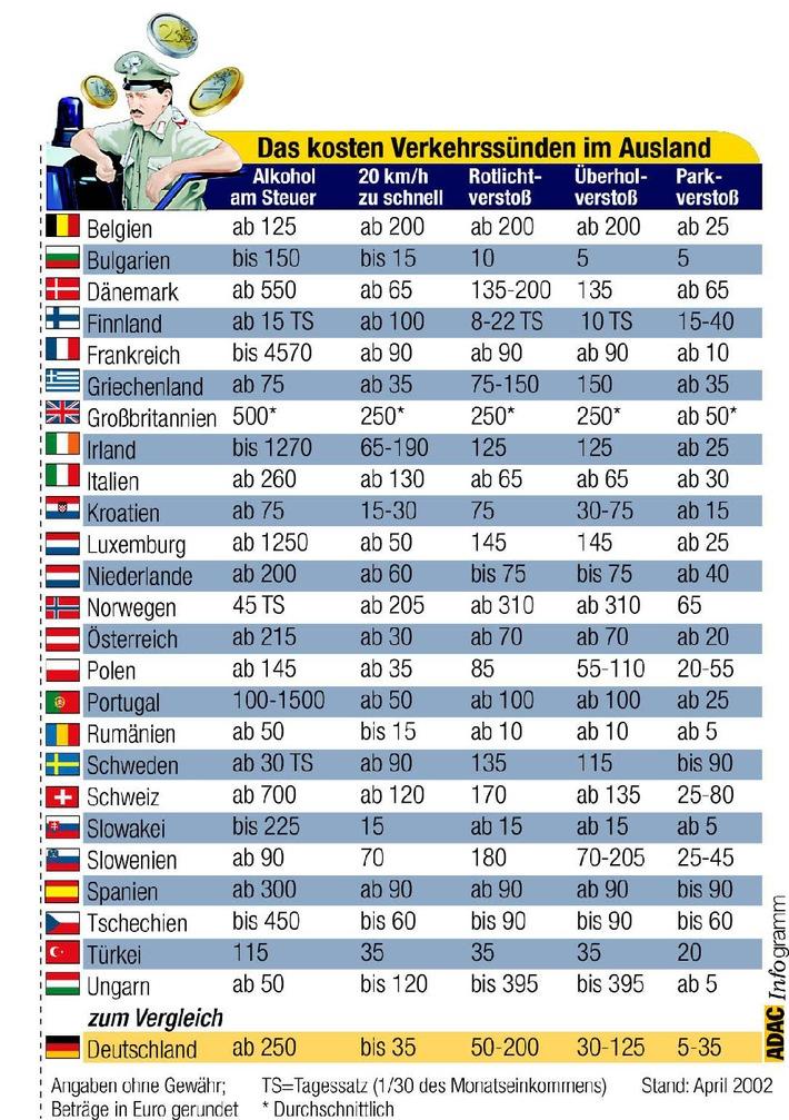 Verkehrssünden im Ausland / Euro sorgt für mehr Transparenz / Aktuelle ADAC-Übersicht gibt Anhaltspunkte bei Bußgeldern