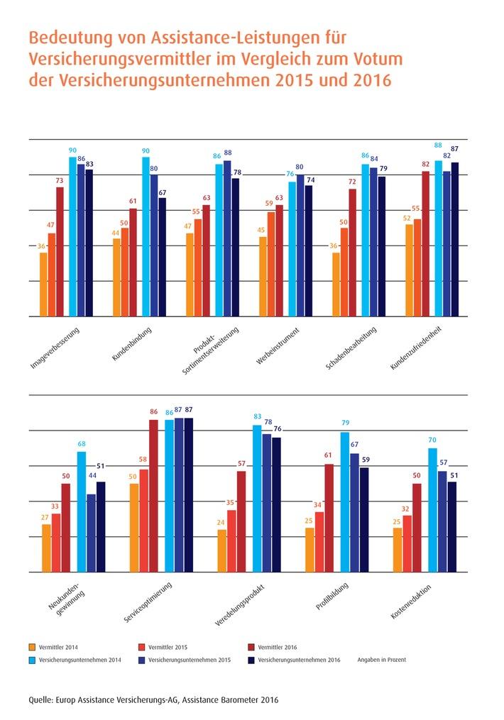 Assistance Barometer 2016: Reise-Assistance stark im Fokus bei Endkunden