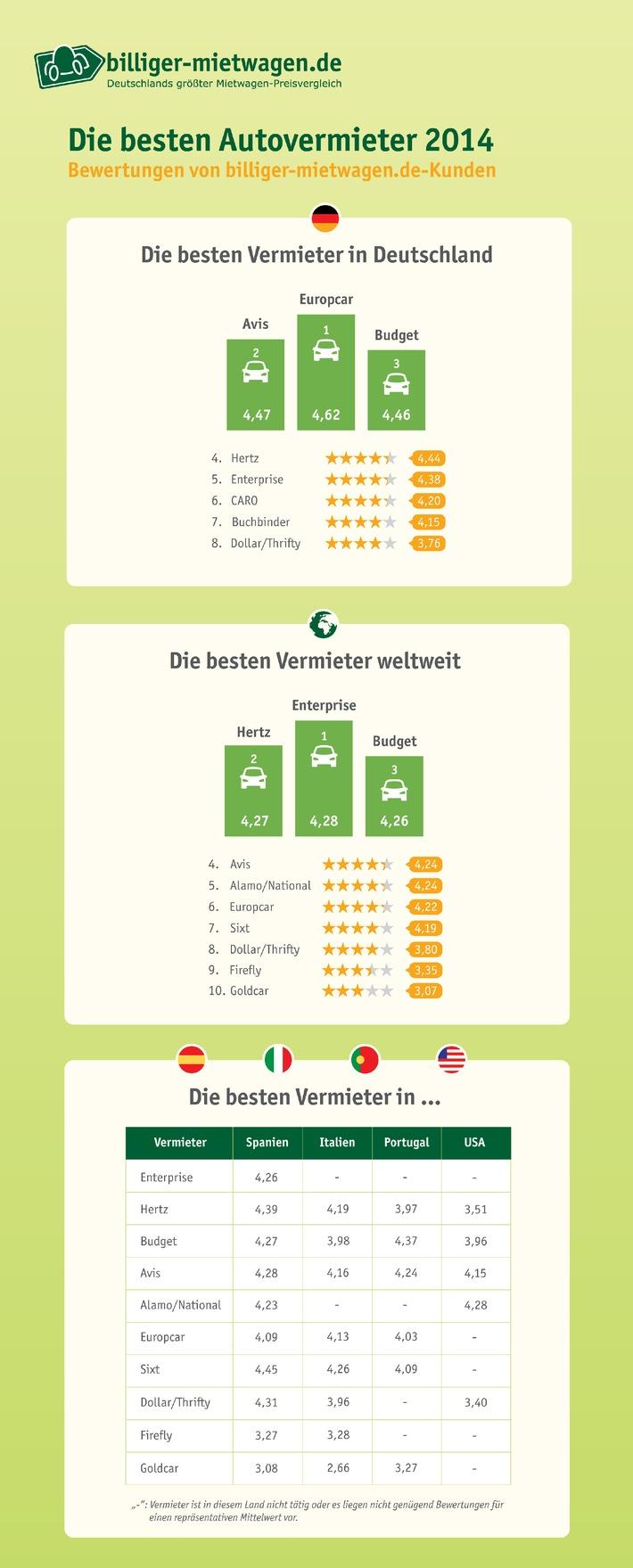 Beliebtester Autovermieter 2014 bei deutschen Kunden ist Enterprise
