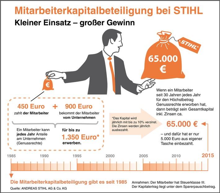 30 Jahre Mitarbeiterkapitalbeteiligung bei STIHL