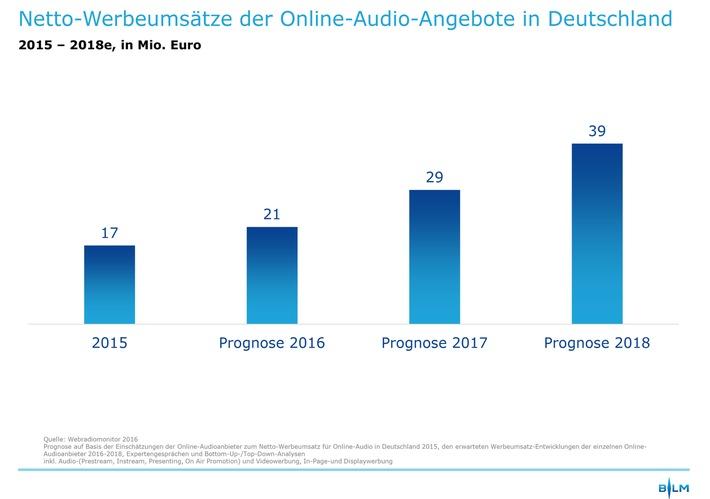 Webradiomonitor 2016 von BLM, BVDW und VPRT zur dmexco 2016: Webradio- und Online-Audio-Werbung weiter auf Wachstumskurs