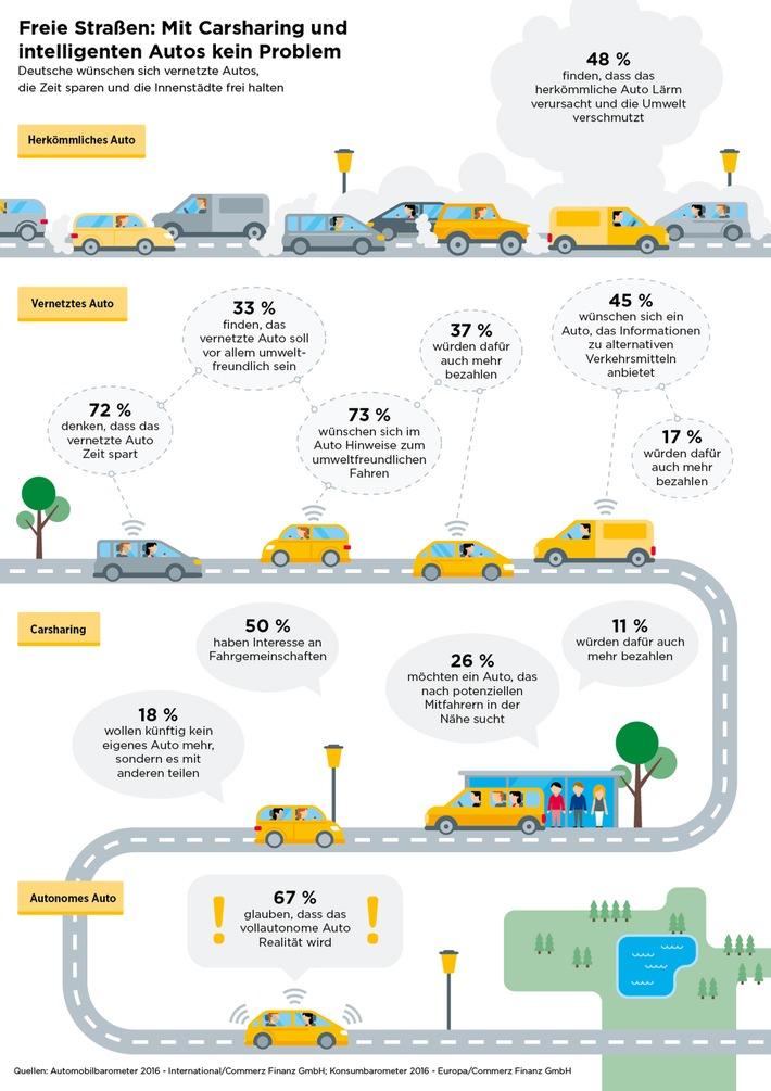 Freie Straßen: Mit Carsharing und intelligenten Autos kein Problem