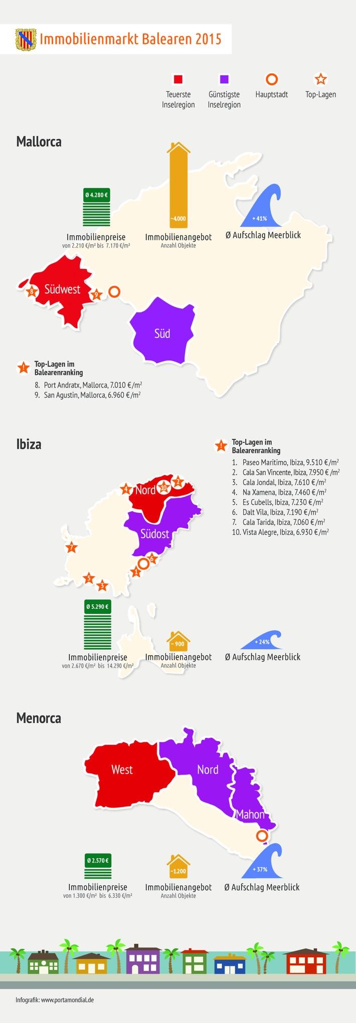 Immobilienmarkt Balearen: Wissenschaftler empfehlen Mallorca für Kapitalanleger / Erster unabhängiger Marktreport für Ferienimmobilien auf Mallorca, Ibiza und Menorca