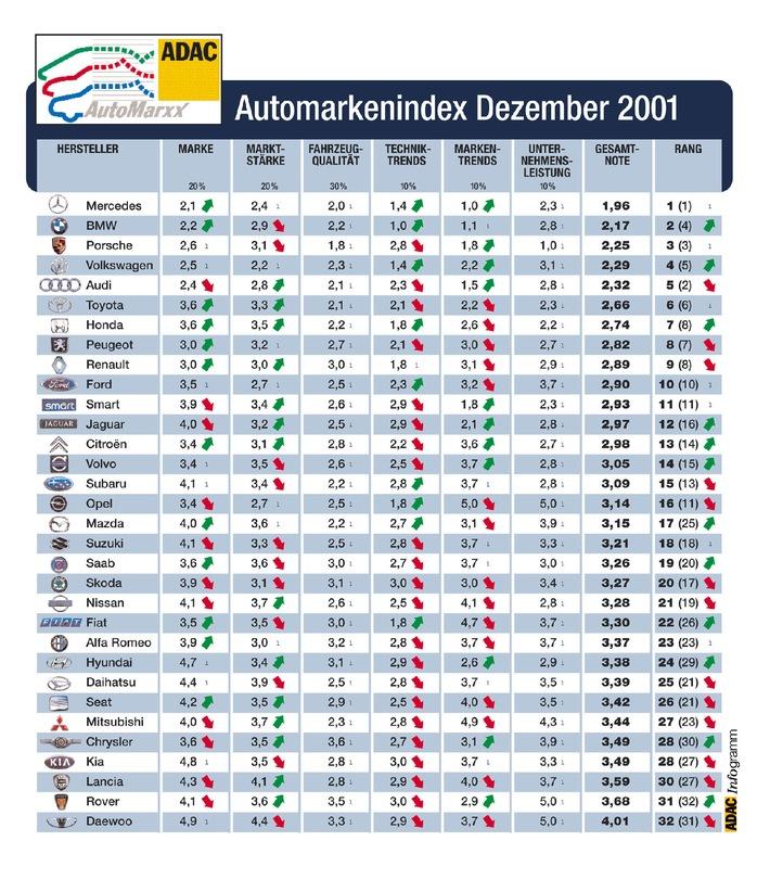 Image der Automarken / Der Stern strahlt am hellsten / ADAC aktualisiert den AutomarxX