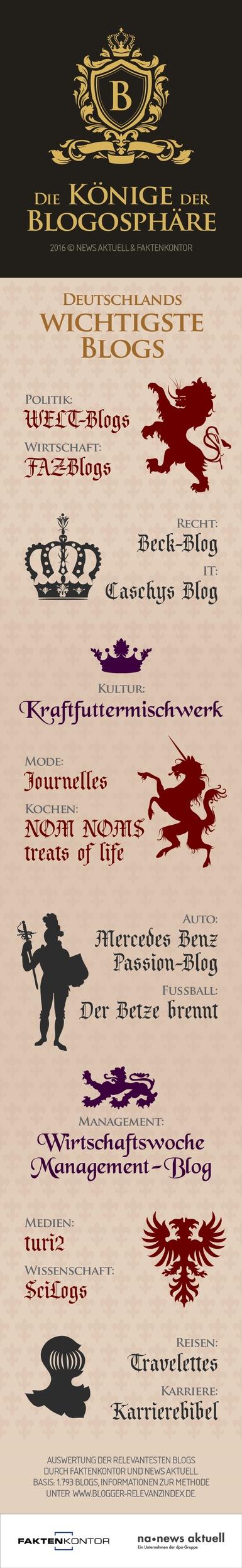 Die Könige der Blogosphäre: Deutschlands wichtigste Blogs