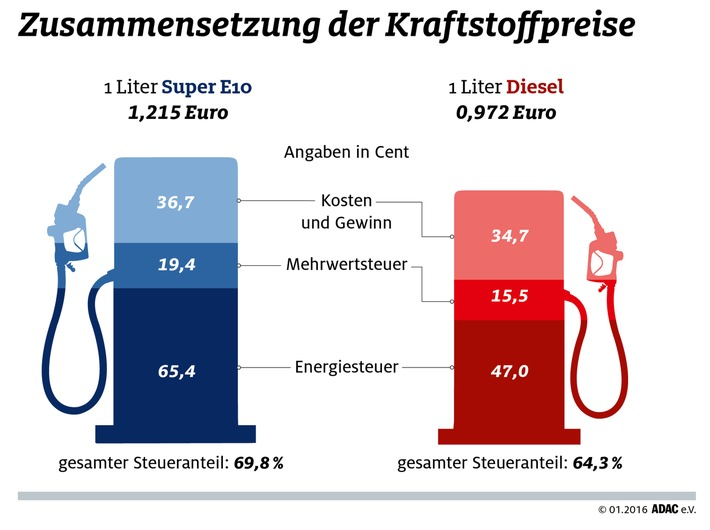 So setzen sich die Kraftstoffpreise zusammen / ADAC informiert, weshalb sich niedrige Ölpreise nicht in gleichem Maße an deutschen Tankstellen niederschlagen